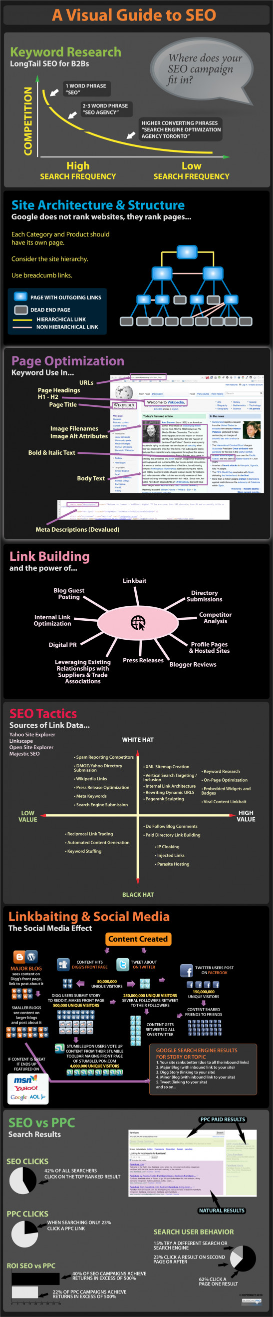 A Visual Guide to Search Engine Optimization, courtesy of Visual.ly
