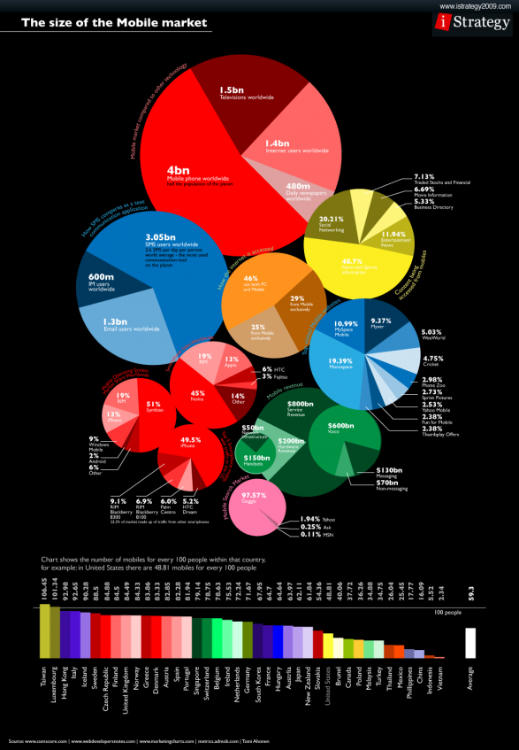 Mobile Market Size by iStrategy