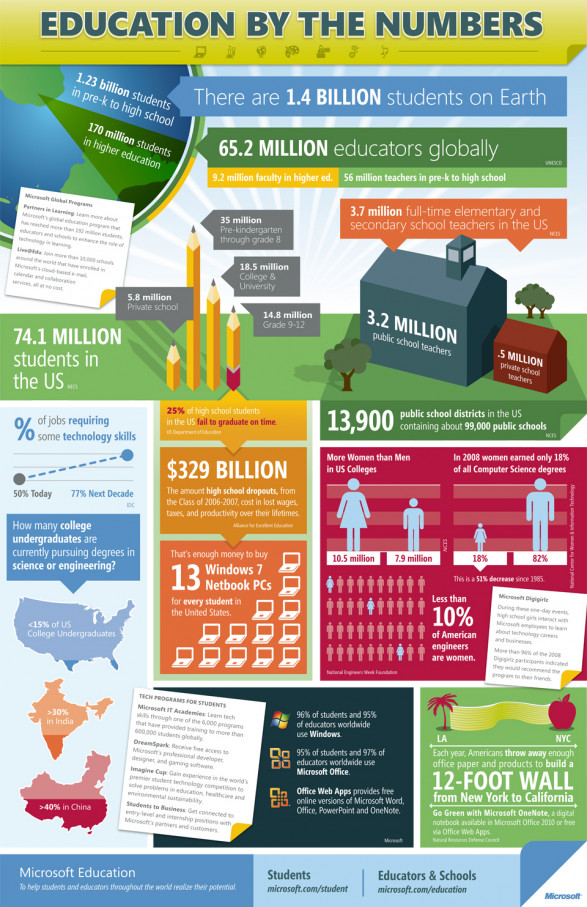 Education by the numbers K 12 Education Infographics