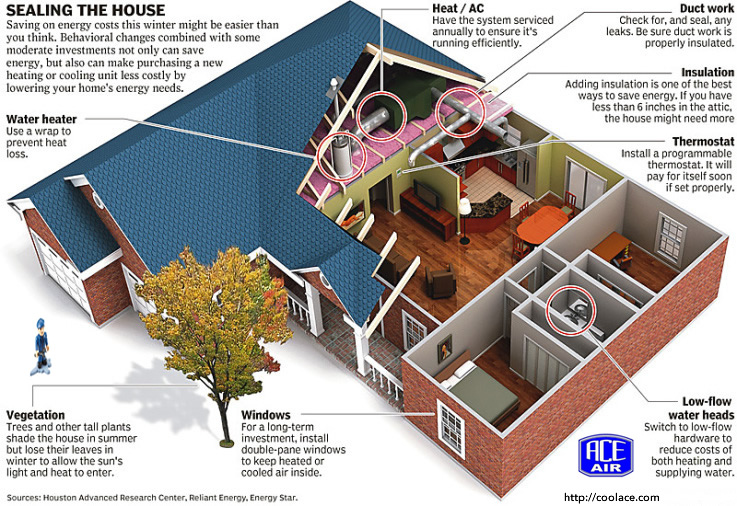 Diy home insulation and hvac tips end zone realty - Advice on insulating your home effectively ...