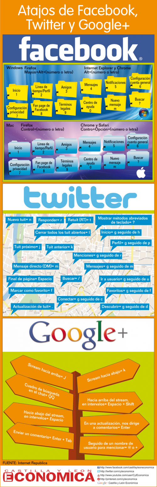 Atajos de teclado para Facebook, Twitter y Google+