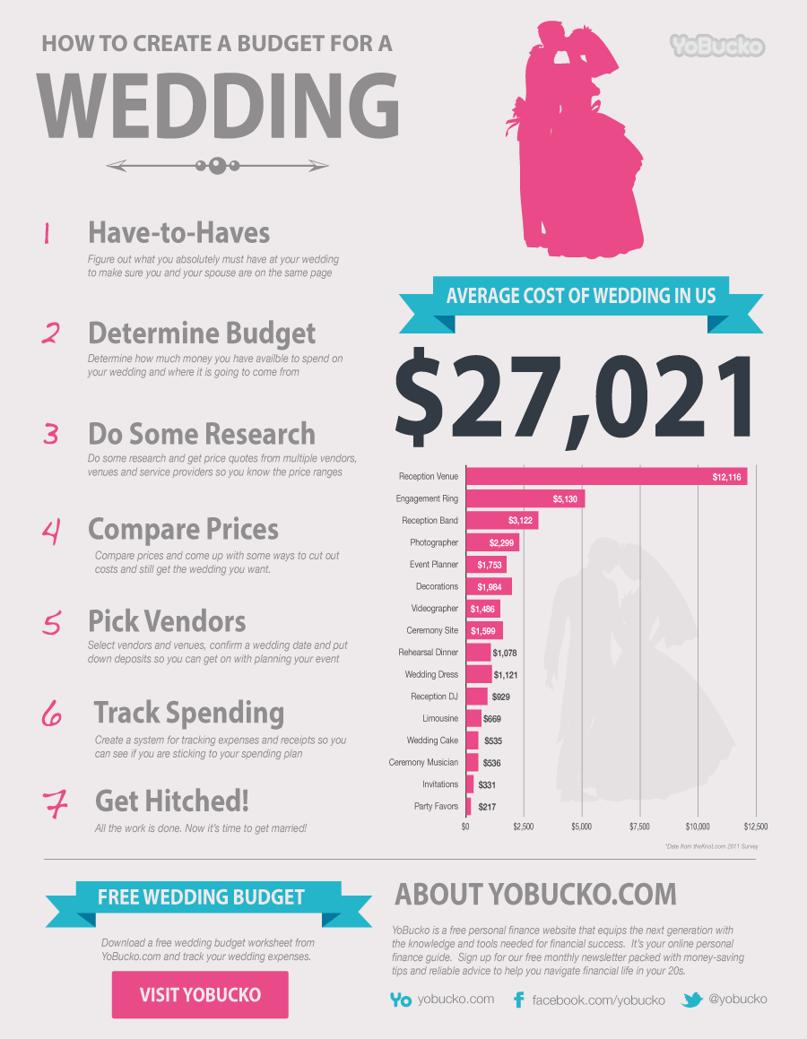 Average Wedding Costs 2015.Share The Best Infographics Average Wedding Costs