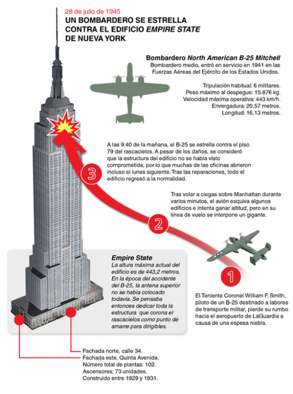 Empire State Building's energy savings beat plan | Reuters