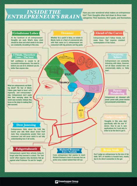 Inside the Entrepreneur's Brain