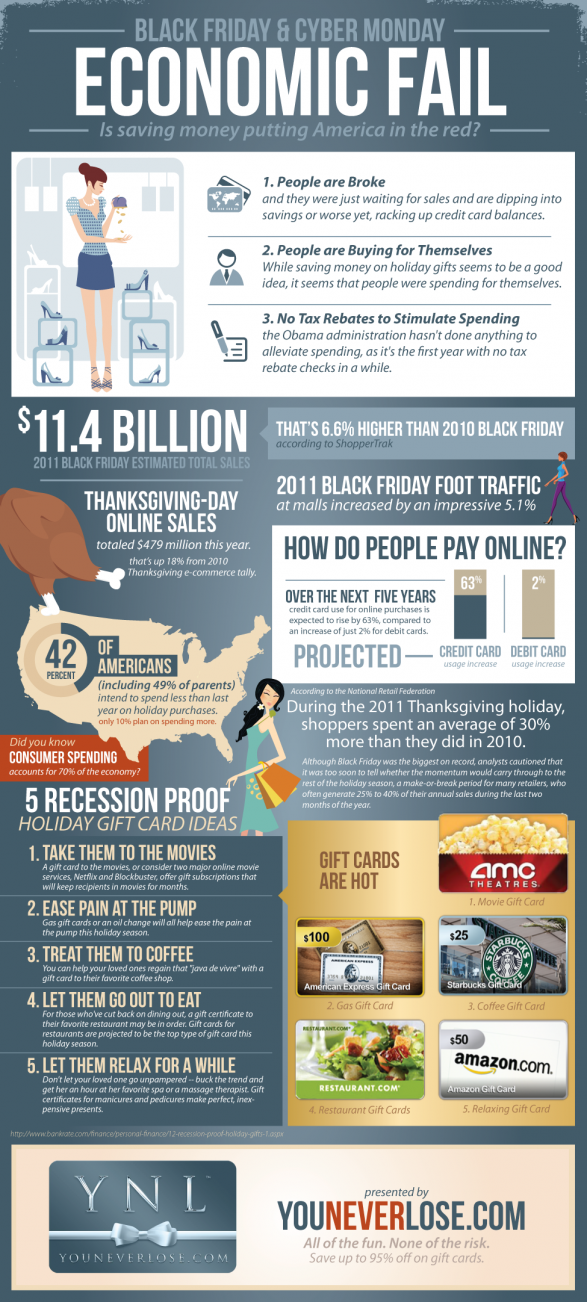 Black Friday and Cyber Monday are an Economic Fail [INFOGRAPHIC]