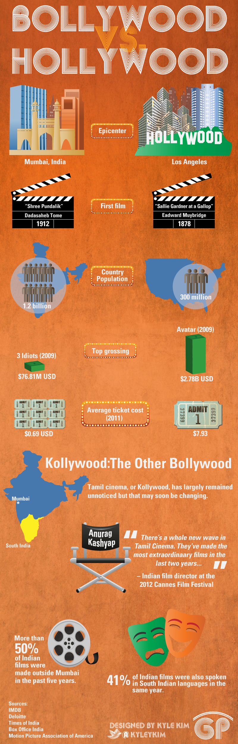 globalization of bollywood and hollywood Get an answer for 'what are the pros and cons of globalization' and find homework  local film industries lose out as everyone watches hollywood, bollywood,.