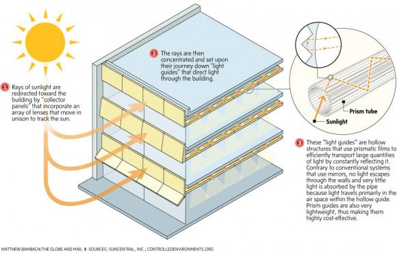 Creativa y ecológica forma de iluminar interiores con rayos del sol