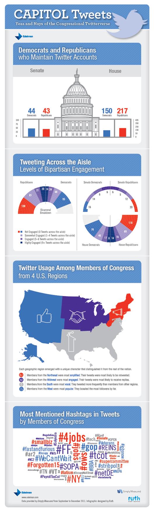 Congressional Tweeting