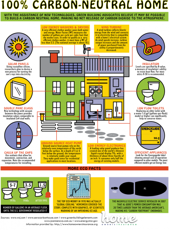 Tiny home passive heating and cooling on pinterest for Carbon neutral home designs