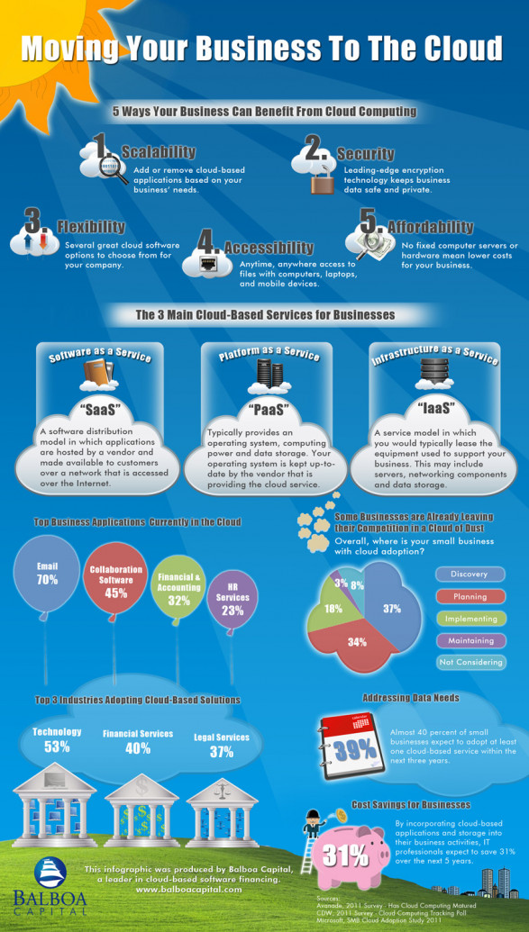 the advantages of small business cloud services are outlined in this infographic