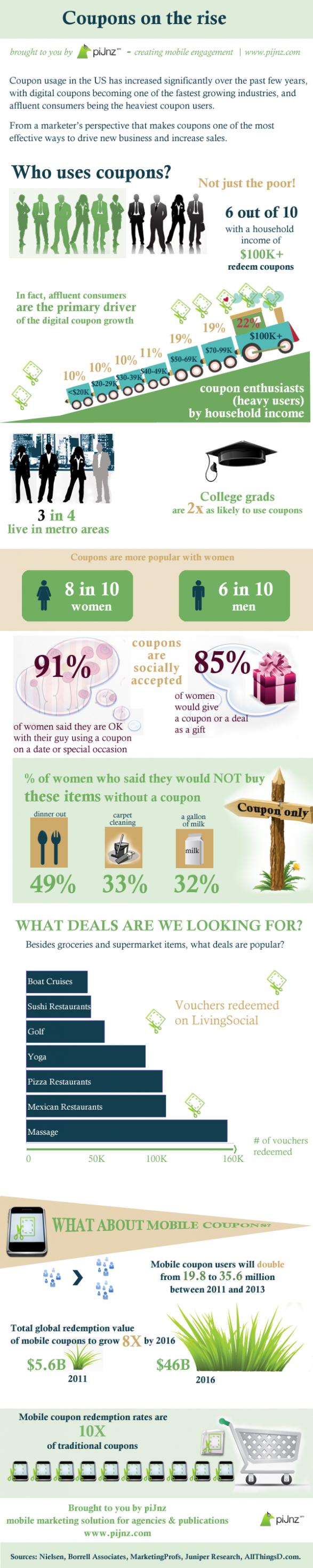 Infographic from piJnz showing stats on the rise of online coupons