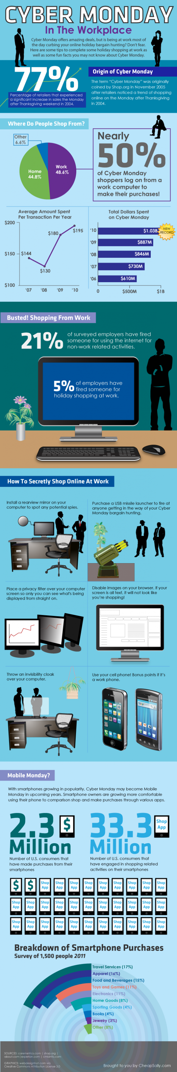 Online Marketing Trends: Cyber Monday at Workplace: Getting The Best ...