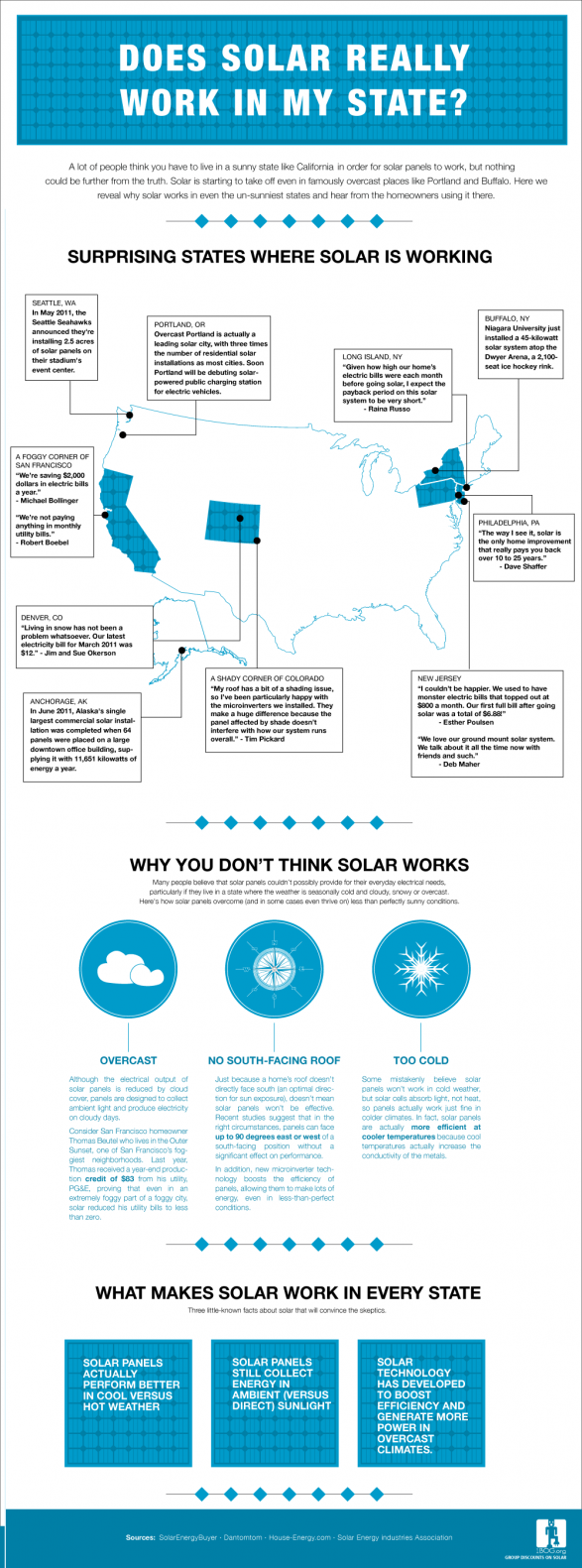 Does solar really work in my state? (Infographic)