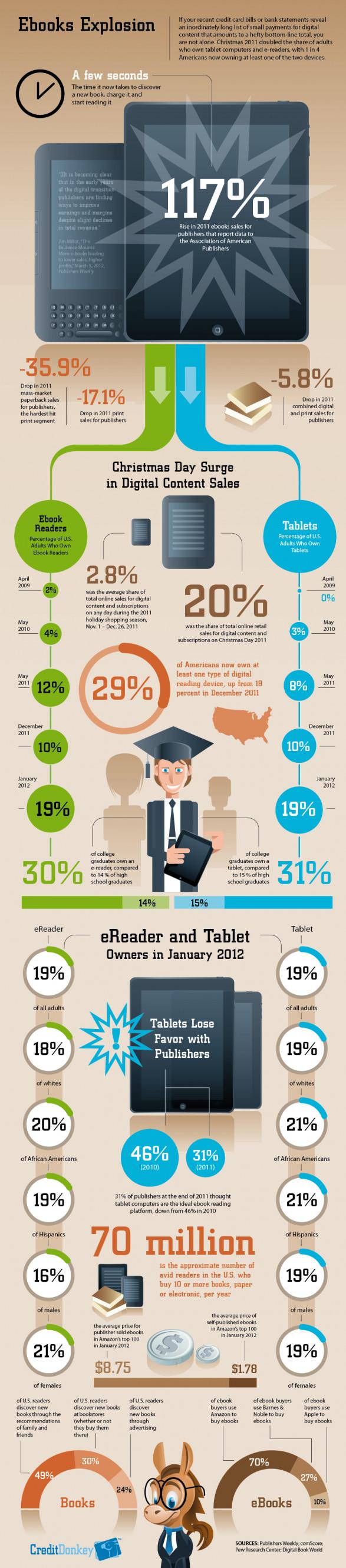 Crecimiento del e-book en 2011