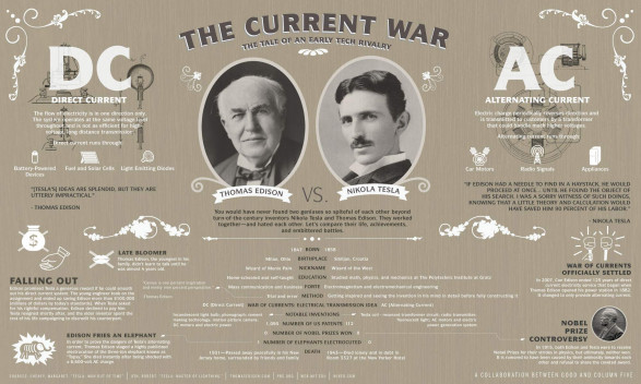 Rat struja Edison ili Tesla?