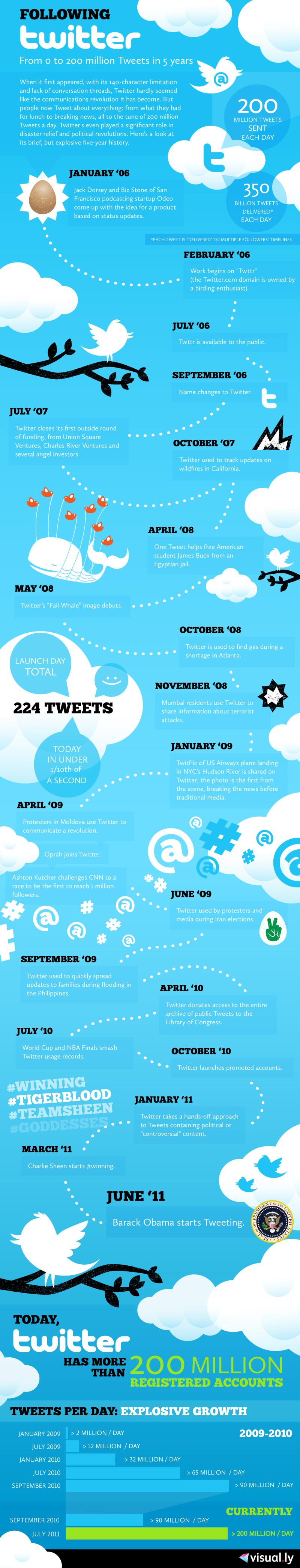 200 de milioane utilizatori pe Twitter