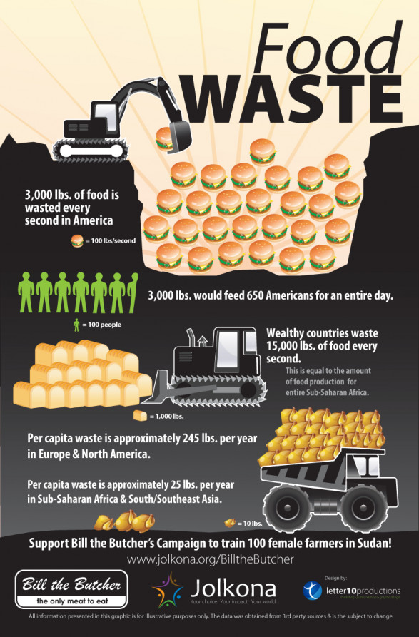 Food waste the facts and figures for American cuisine facts