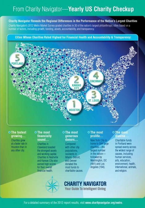 Charity Navigator Metro Market Infographic