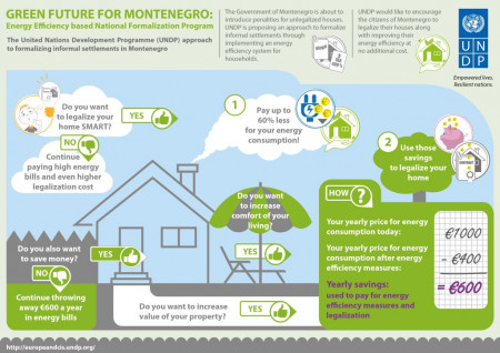 Green future for Montenegro infographic at visual.ly