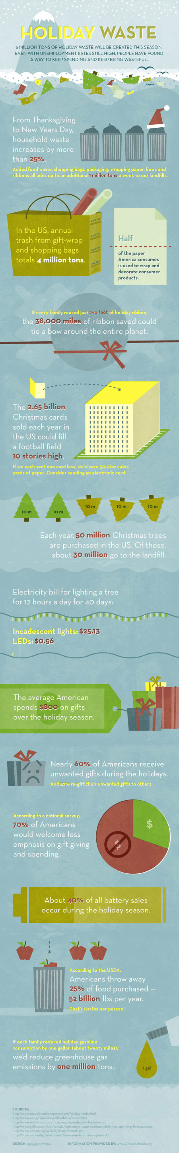 Burying ourselves in holiday waste. (Infographic)