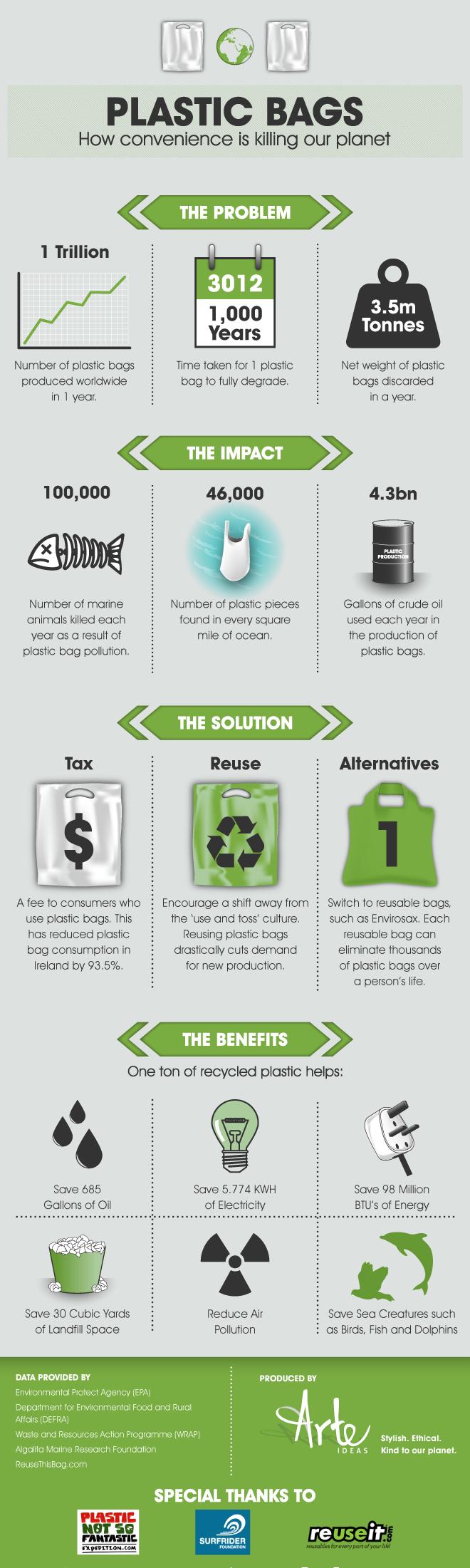 Infographie sur l'impact des sacs plastique