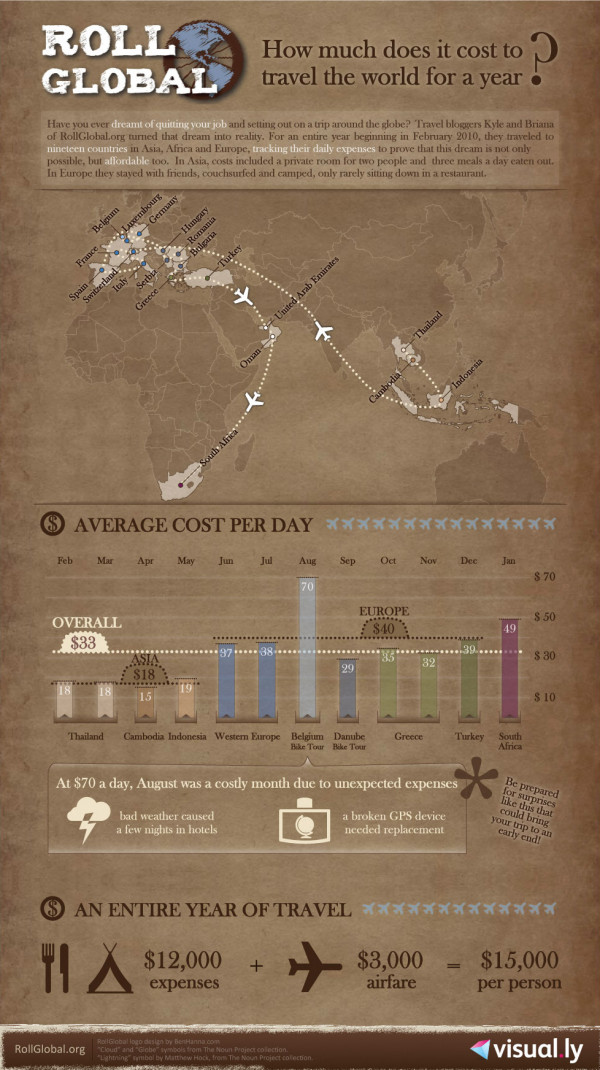 RollGlobal Budget Infographic
