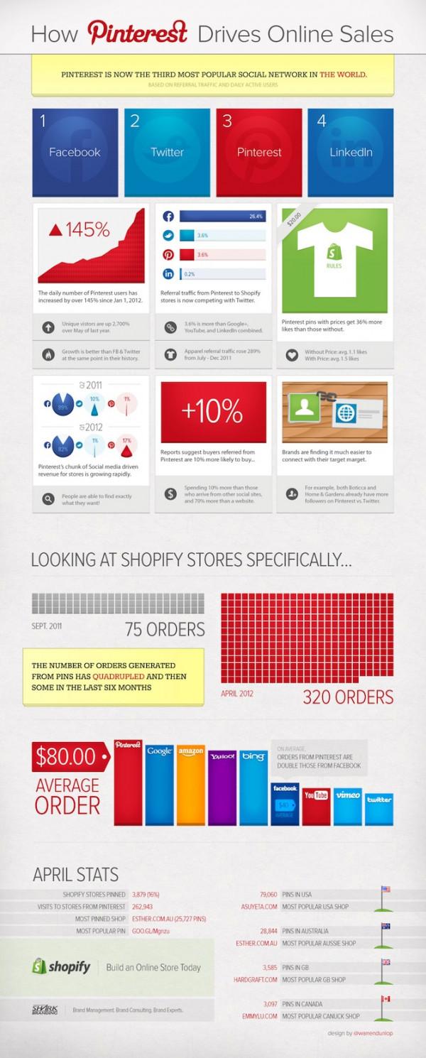 How_Pinterest_Accelerates_Online_Sales