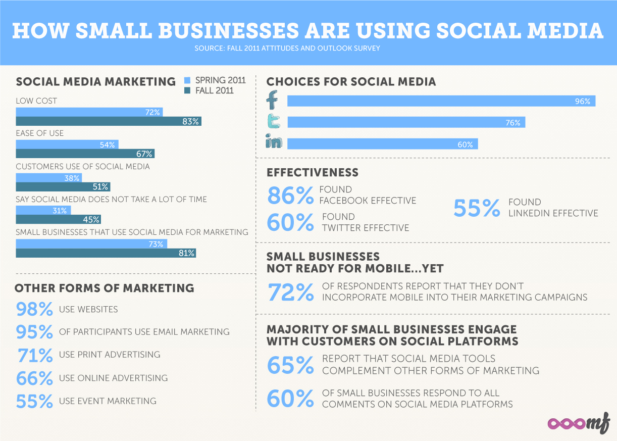 How smaller businesses are using social media #RapidBI | Business ...