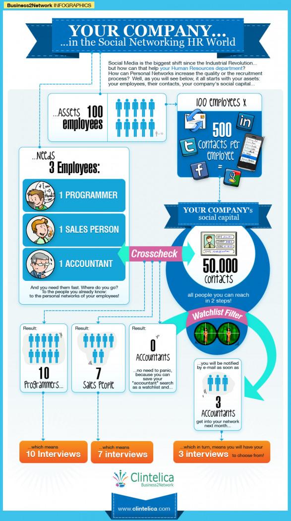 social hiring