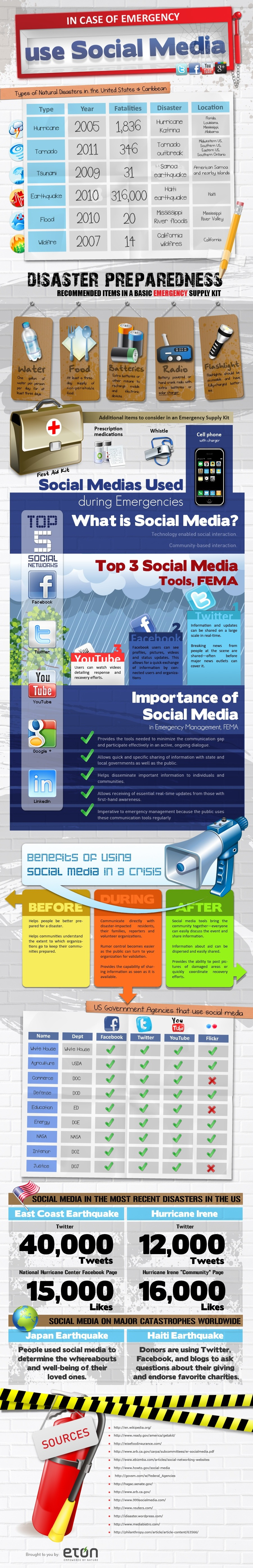 Infographic - In Case of Emergency Use Social Media