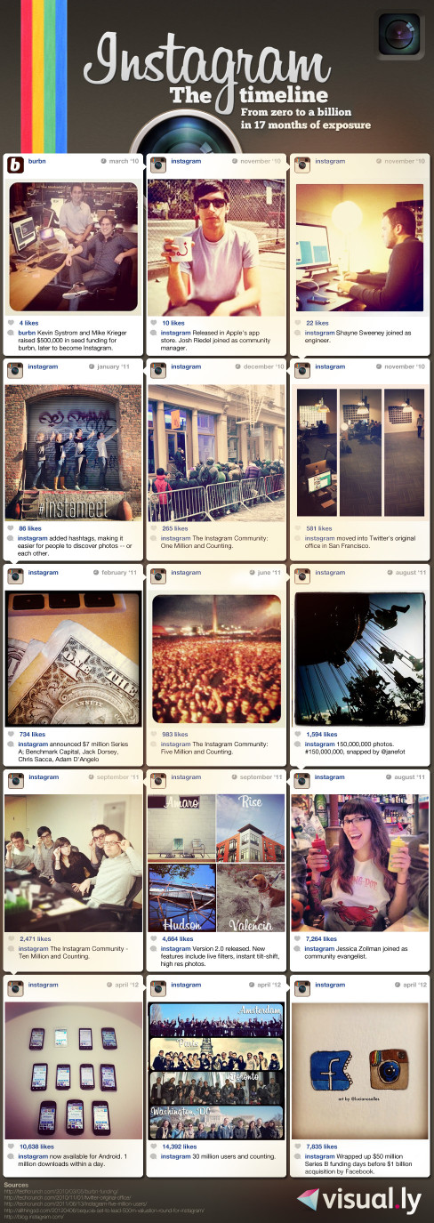 Instagram: From zero to $1 billion in 19 months