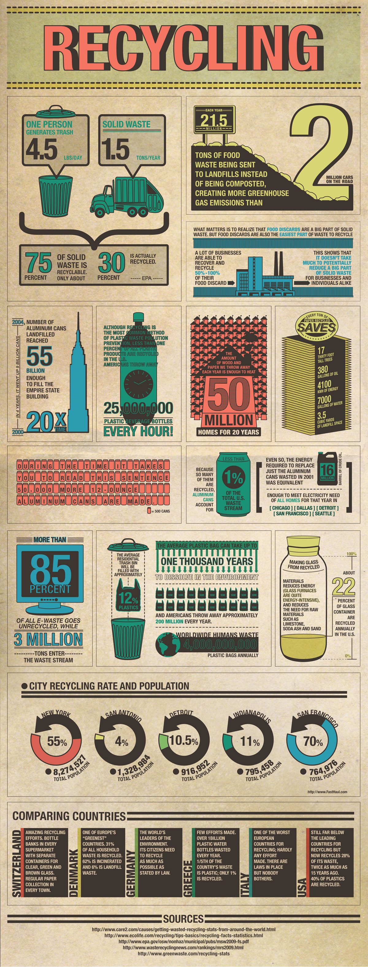 Daily Infographic: Interesting Recycling Facts! [daily Infographic]