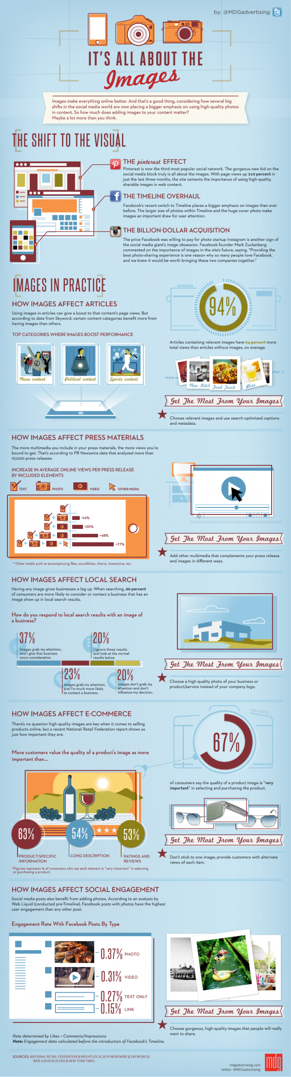 ItsAllAbouttheImagesInfographic 4fb10f2a8d905 w587 Infographic Fun: Its All About The Images