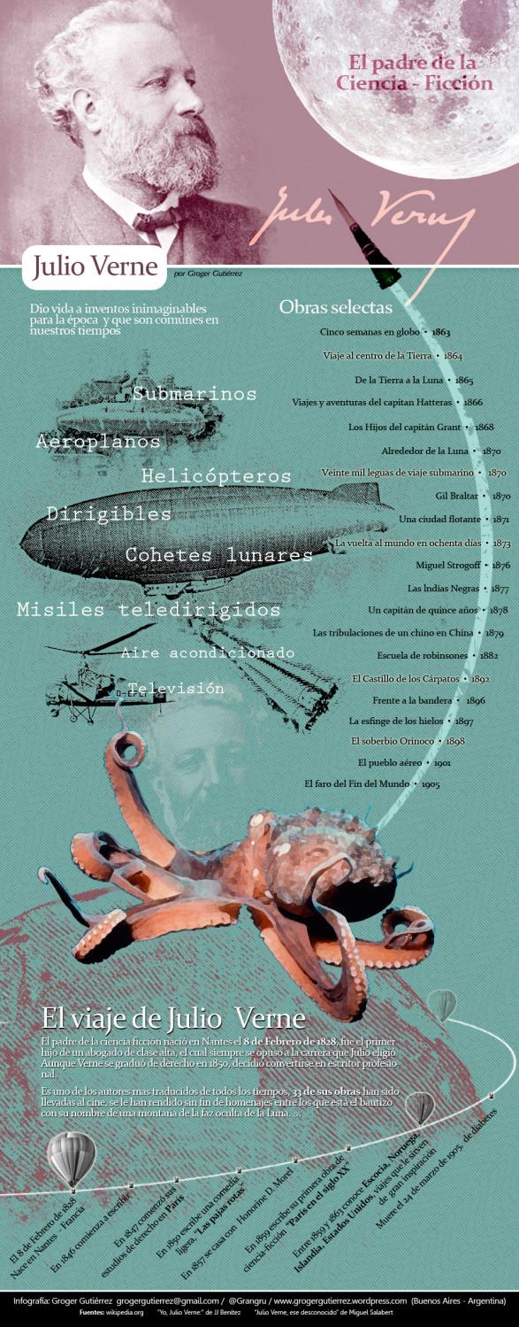 Julio Verne el padre de la Ciencia – Ficción