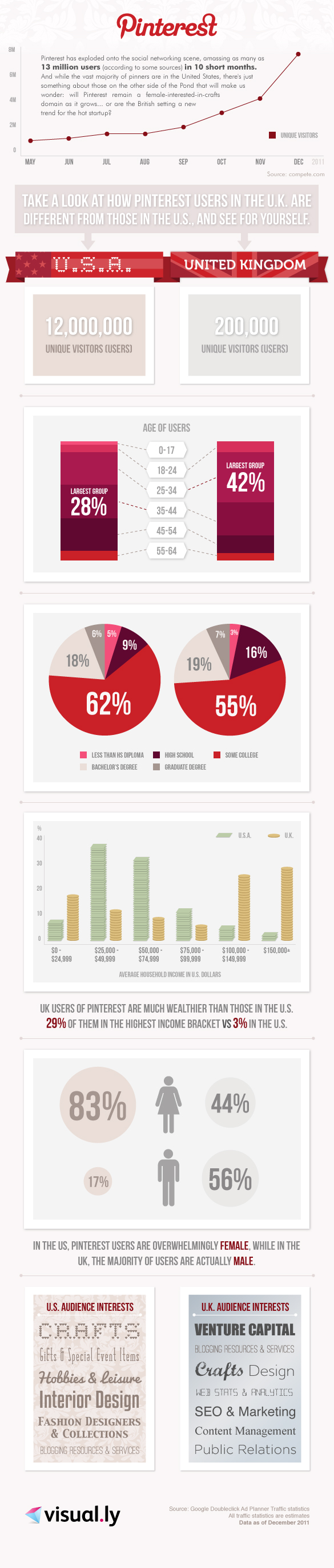 Infografik: Pinterest Demographie USA und UK