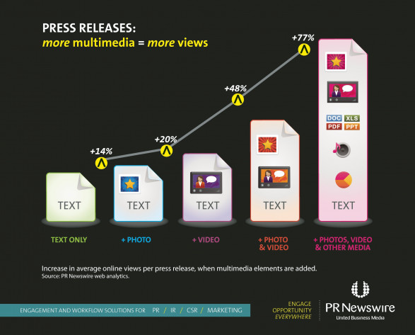 Press Releases: Mode Multimedia = More Views