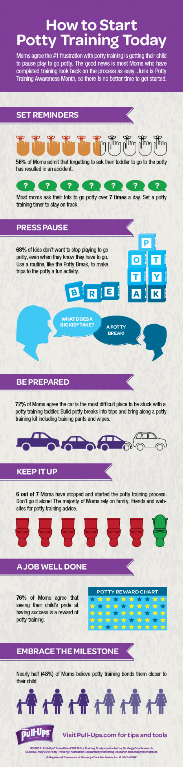 How to Start Potty Training Today – #infographic