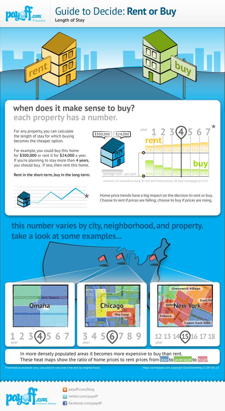 essays on renting vs buying a home