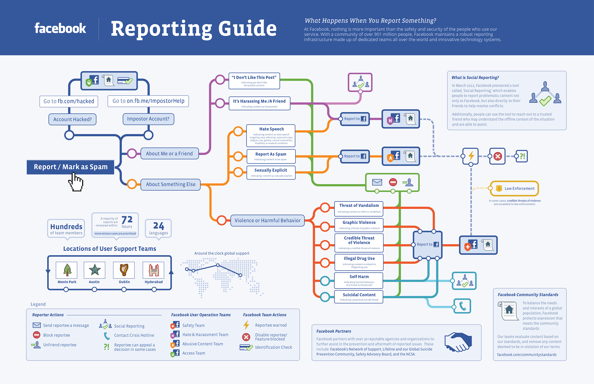 GoodinBlogging: The Process Of Reporting a Post on ...