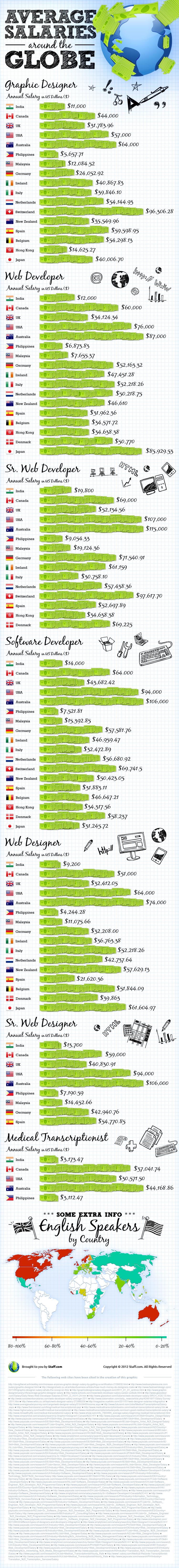 Average Salaries Around the Globe