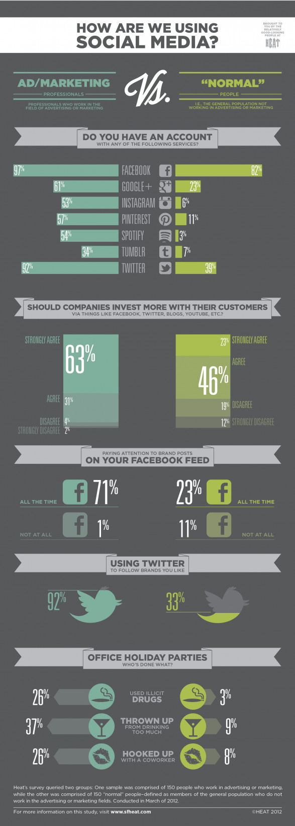 Brands Obsession on Social Media: Marketers Vs 'Normal' People