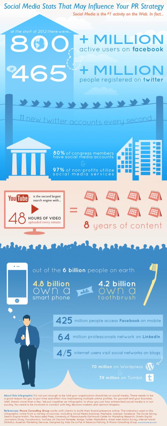 Най-интересното обаче идва, когато обърнем внимание на факта, че 4.8 милиарда души притежават смартфони, а едва 4.2 милиарда ползват четка за зъби