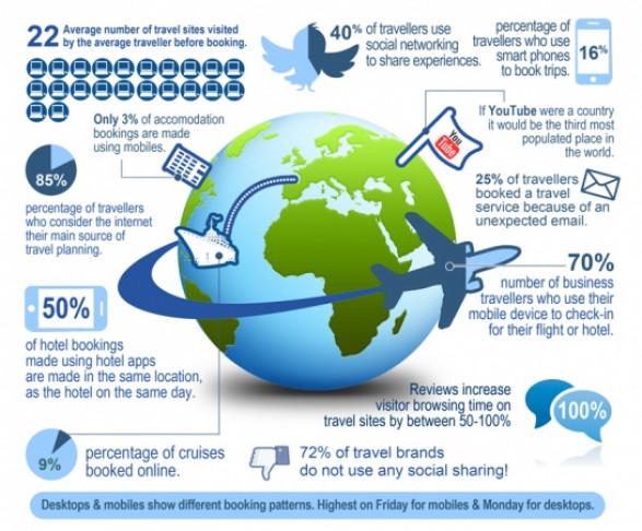 SocialMediaandTravelAppsChangedtheWayPeopleTravel 4f6887e1ceb02 w587 How Travelers use Social Media (infographic)