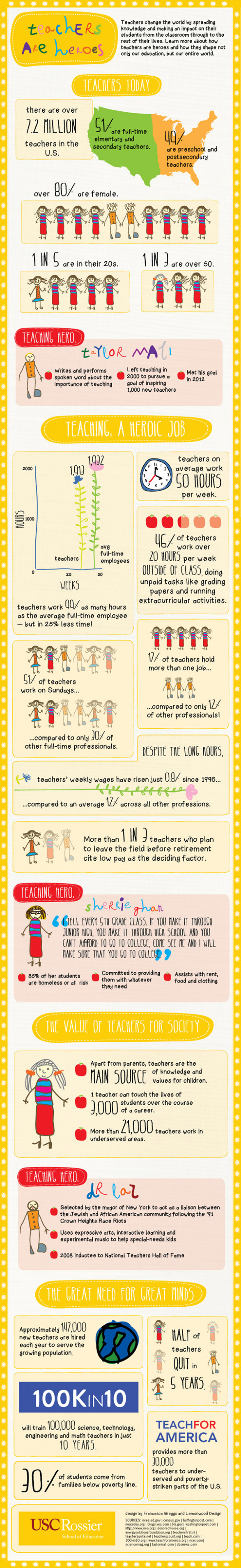 Cool Teacher Infographics