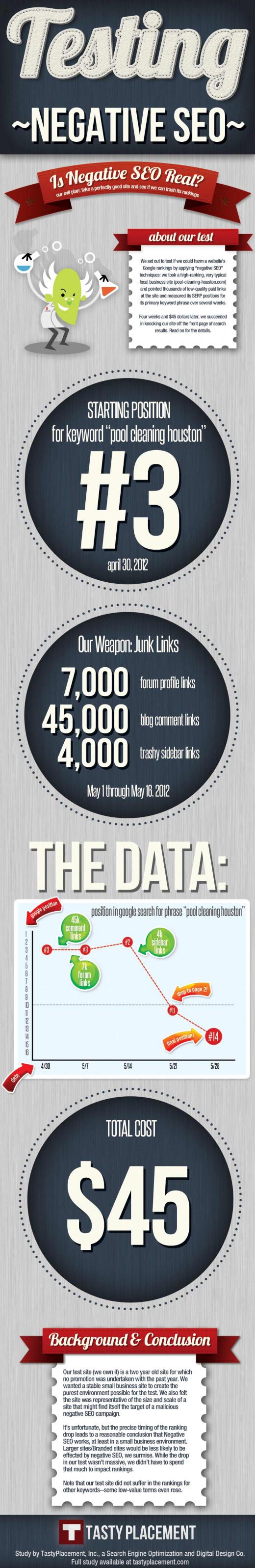 Negative SEO: Ein Versuch [Infografik]