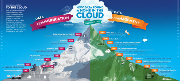 TheAmazingJourneyofDatatotheCloud 4ee69587db1e4 w587 The Journey of Data to the Cloud