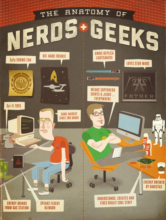 Die Anatomie der Nerds und Geeks | Technik-Nerds - News. Reviews ...