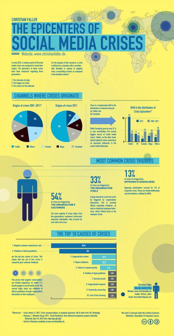Najbolji besplatni alati za izradu infografika