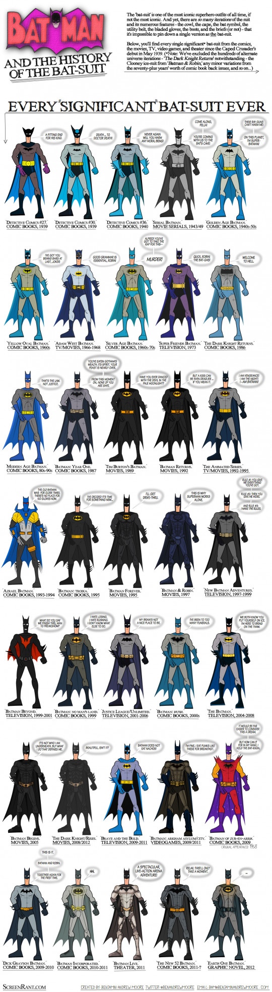 The History of the Batmans Bat Suit