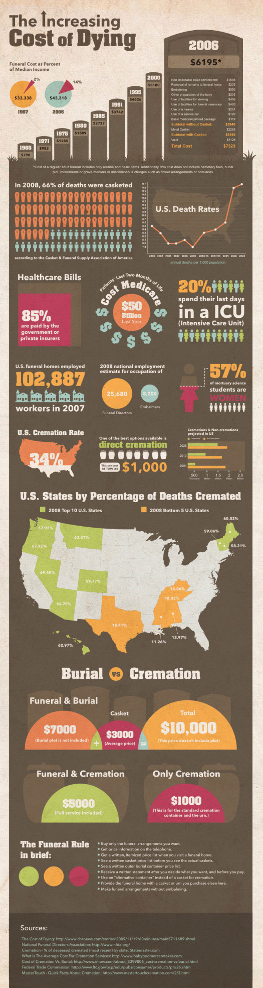 Theincreasingcostofdying 4e24afb696e00 w525 photo (data visualization)